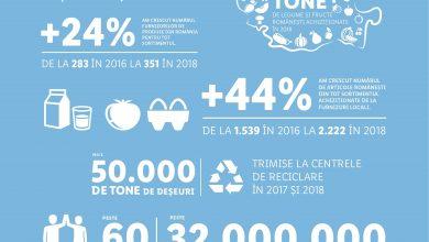 Photo of Lidl a facilitat exportul de produse românești, în valoare de peste 28 milioane de euro, în anul 2018