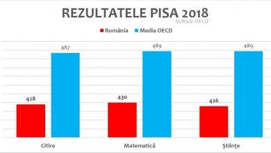 Photo of Nivelul de analfabetism funcțional în România, în creștere în ultimii trei ani. Cele mai slabe rezultate din ultimii 9 ani la testele PISA 2018.