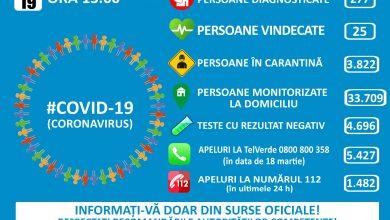 Photo of Informare COVID – 19 pe teritoriul României