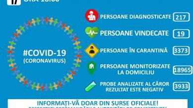 Photo of Informare COVID – 19 – Grupul de Comunicare Strategică, ora 18.00. Total astăzi: 49 cazuri noi